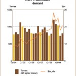 Gold Demand Down 34 Percent in Third Quarter 2009
