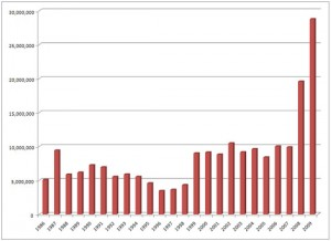 Annual Sales for the US Mint's American Silver Eagle