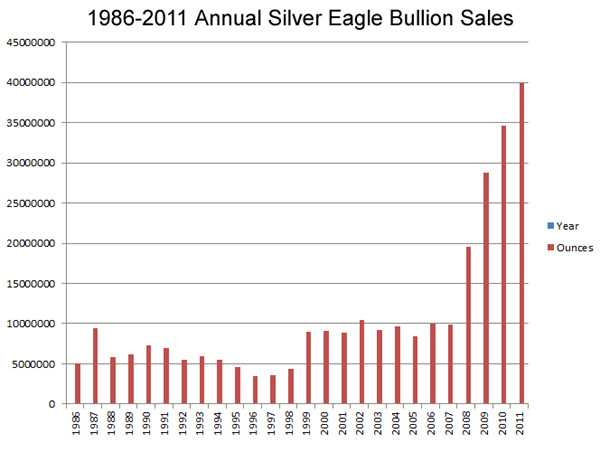 Us Mint Bullion Sales New Record For American Silver