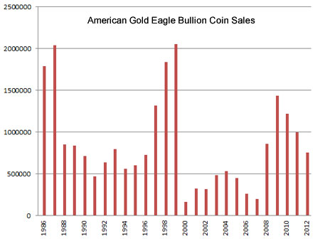 American Gold Eagle sales chart
