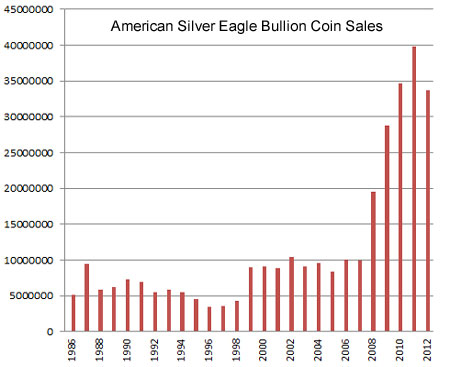 American Silver Eagle sales chart