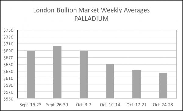 11-01-16-palladium-mon-fri-avgs