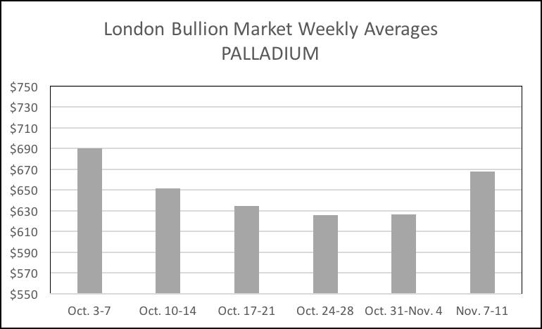 11-15-16-palladium-mon-fri-avgs