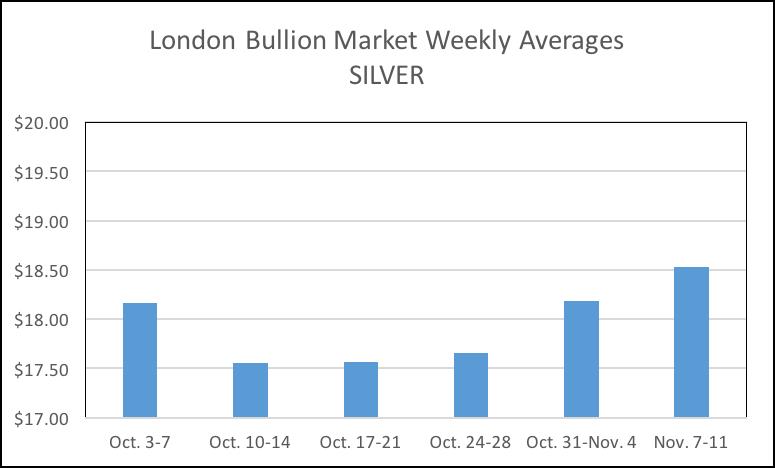 11-15-16-silver-mon-fri-avgs