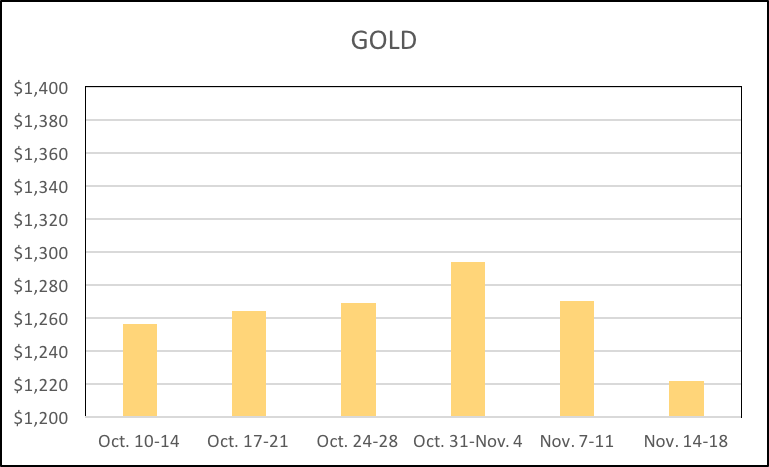 11-22-16-lbma-gold-six-week-averages