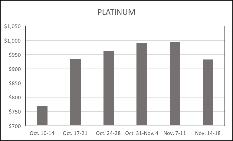 11-22-16-lbma-platinum-six-week-averages