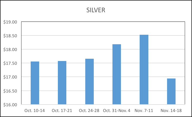 11-22-16-lbma-silver-six-week-averages