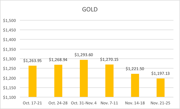 11-30-16-lbma-gold-six-week-averages