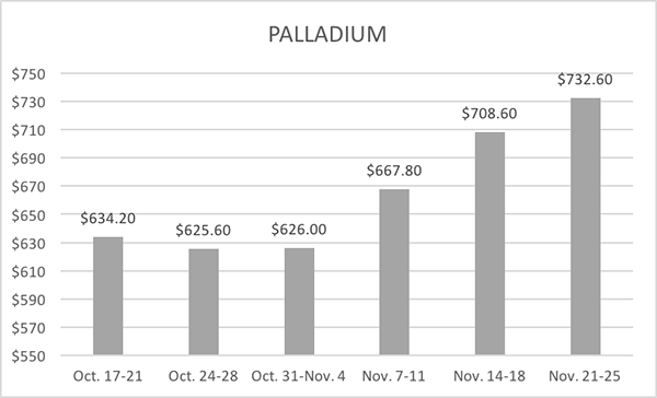 11-30-16-lbma-palladium-six-week-averages