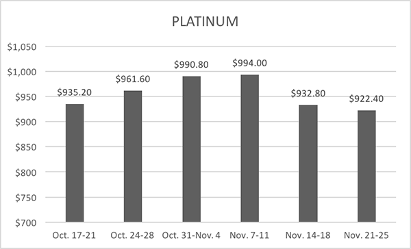 11-30-16-lbma-platinum-six-week-averages