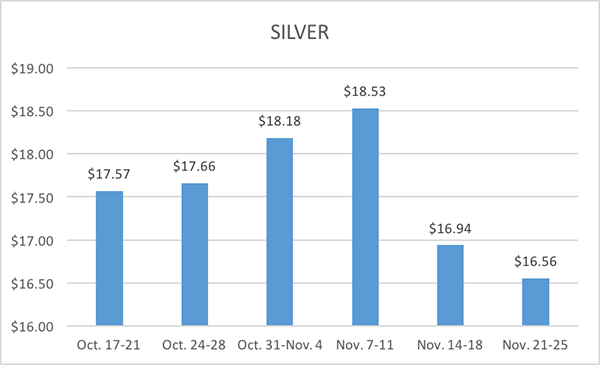 11-30-16-lbma-silver-six-week-averages