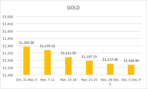 12-13-16-lbma-gold-six-week-averages