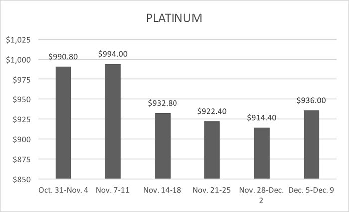 12-13-16-lbma-platinum-six-week-averages