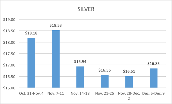12-13-16-lbma-silver-six-week-averages