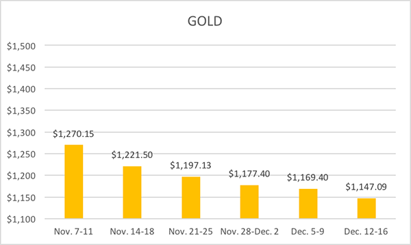 12-20-16-lbma-gold-six-week-averages