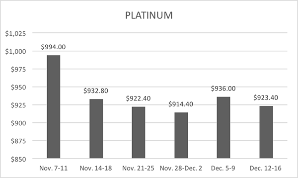 12-20-16-lbma-platinum-six-week-averages