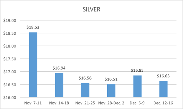 12-20-16-lbma-silver-six-week-averages